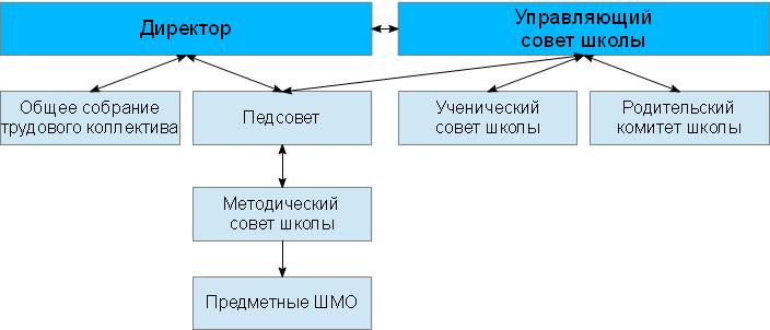 Структура МБОУ СОШ с. Ольшанец Задонского муниципального района Липецкой области